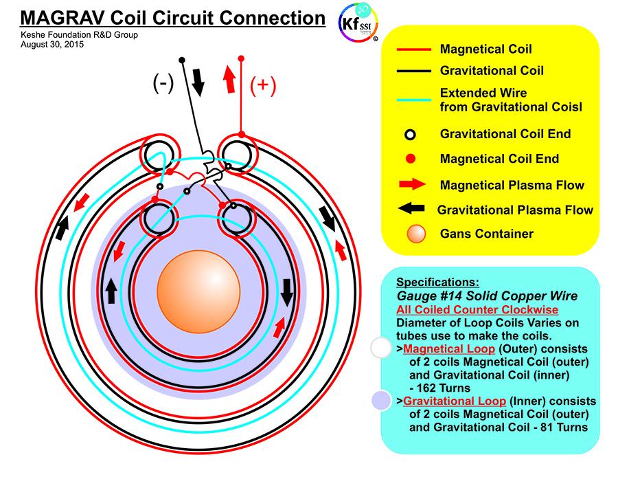 Generator plasma keshe 5kw MagravPowerTech an