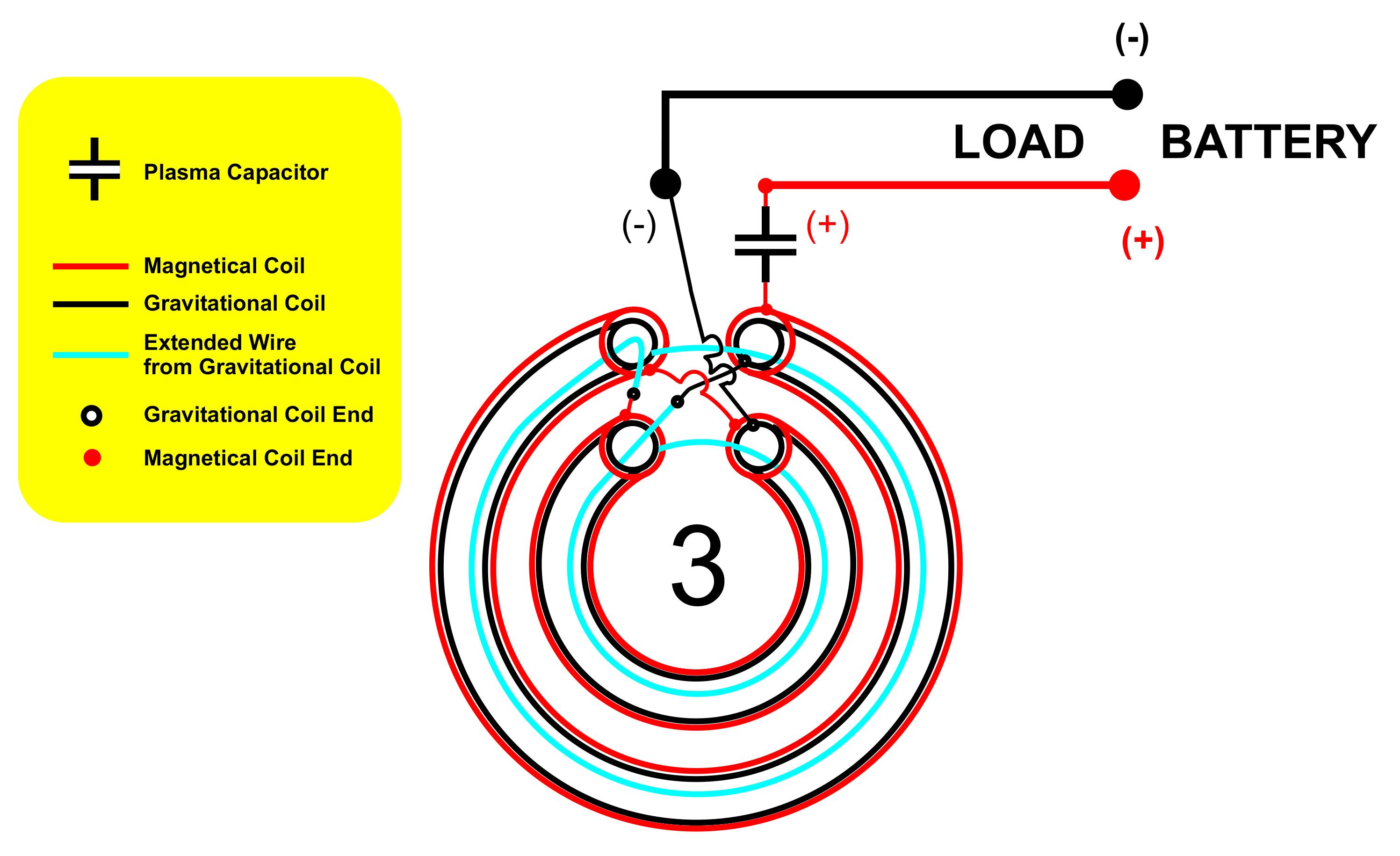 Generator magrav Introducing Magrav