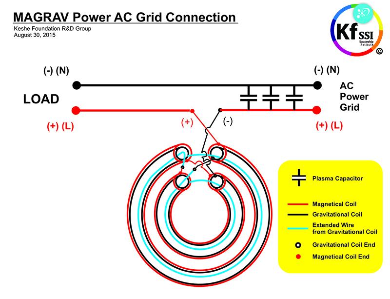 Magrav power unit for sale